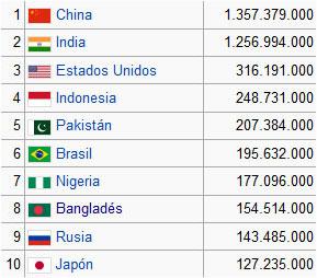 ASOMBROSO: Los países más poblados del mundo